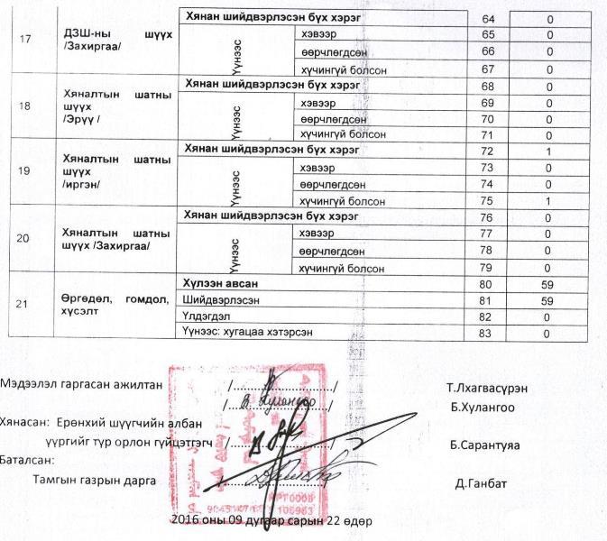 http://kharkhorincourt.gov.mn/file2016/300_03.jpg