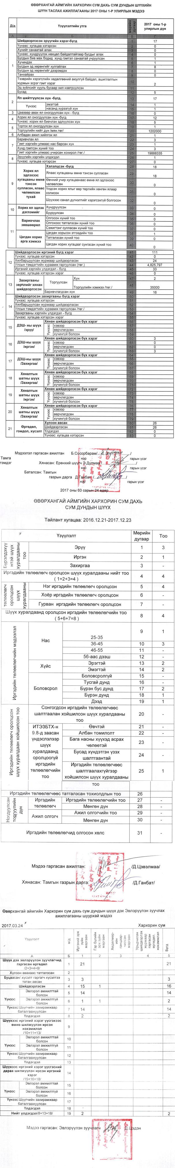 http://kharkhorincourt.gov.mn/file2017/1-00001.jpg